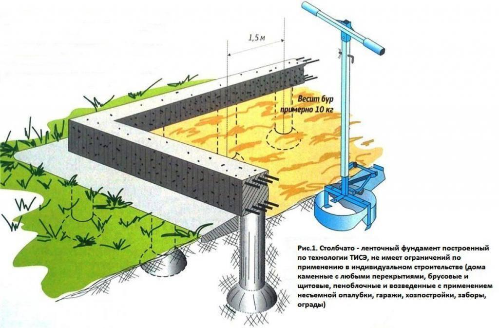 Технология тисэ своими руками: строительство домов на сваях тисэ