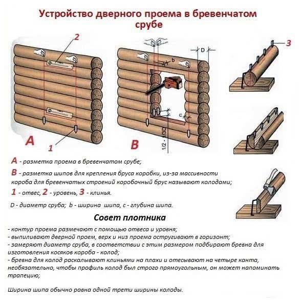 План действий во время и после усадки сруба