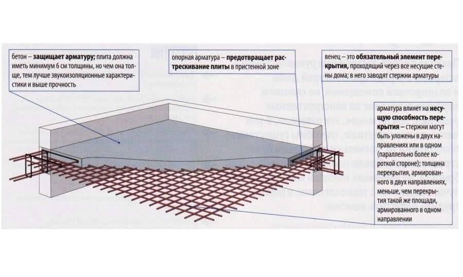 Плитный фундамент своими руками - пошаговая инструкция