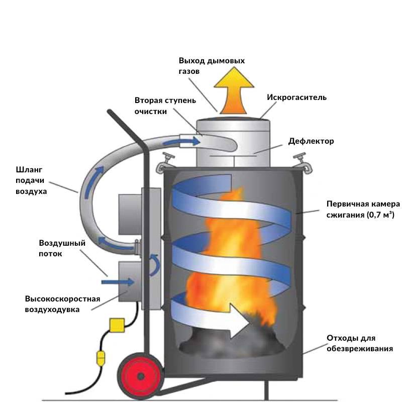 Печь для сжигания отходов (тбо): принцип работы, классификация, устройство