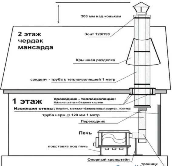 Расчет дымохода для дровяной печи и бытовых котлов