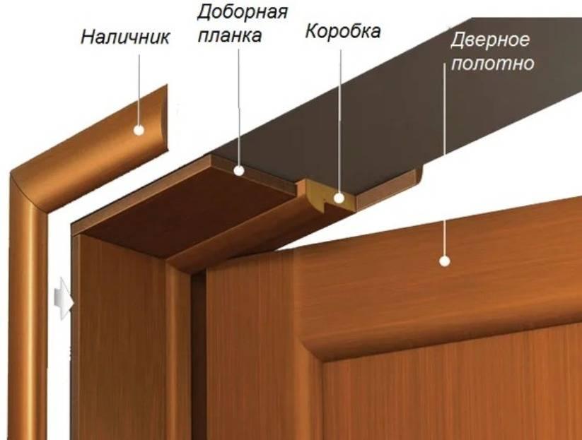 Правильная установка доборов и наличников на входные двери