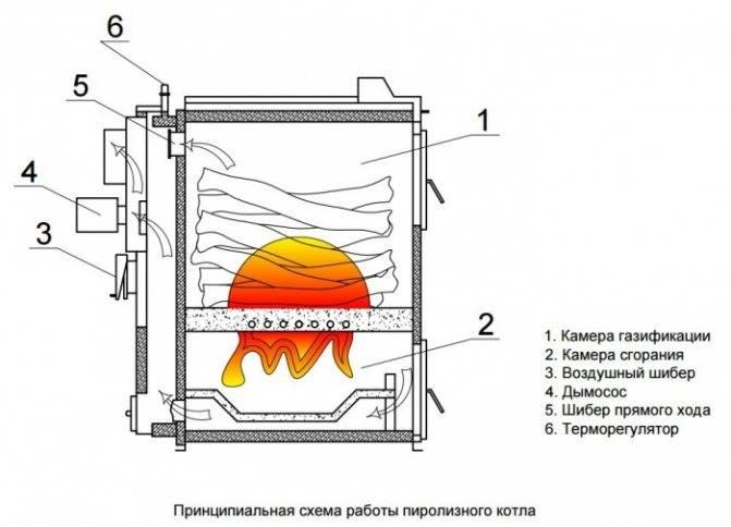 Виды пиролизных печей, их принцип работы и устройство, преимущества и недостатки