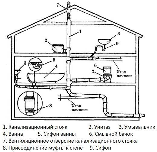 Проектируем и оборудуем канализацию в бане
