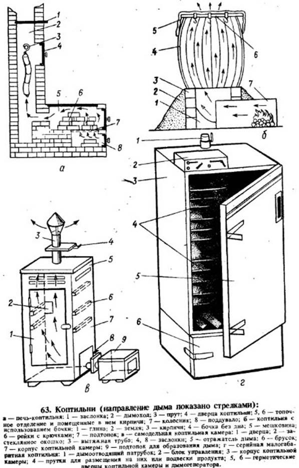 [коптильня холодного копчения: устройство, чертежи   фото
