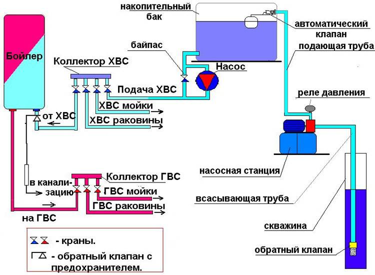 Схема водоснабжения частного дома с накопительным баком