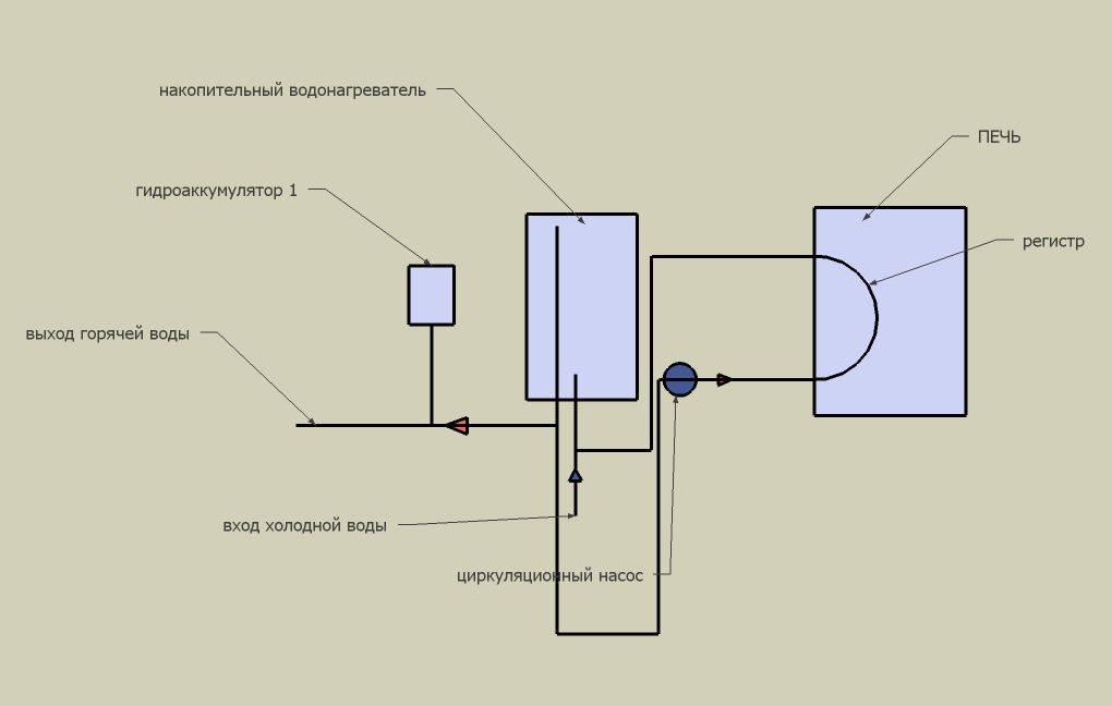 Бак для воды, используемые с банными печами