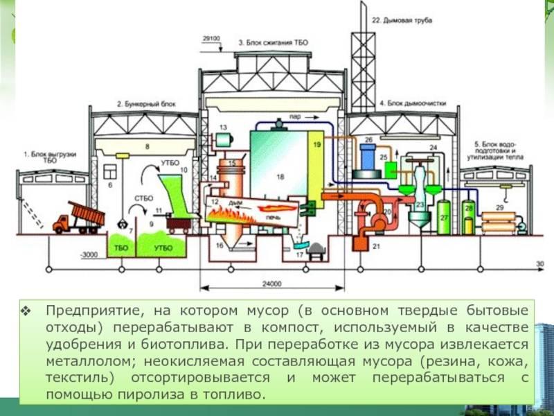 Мусоросжигательные заводы: плюсы и минусы технологии