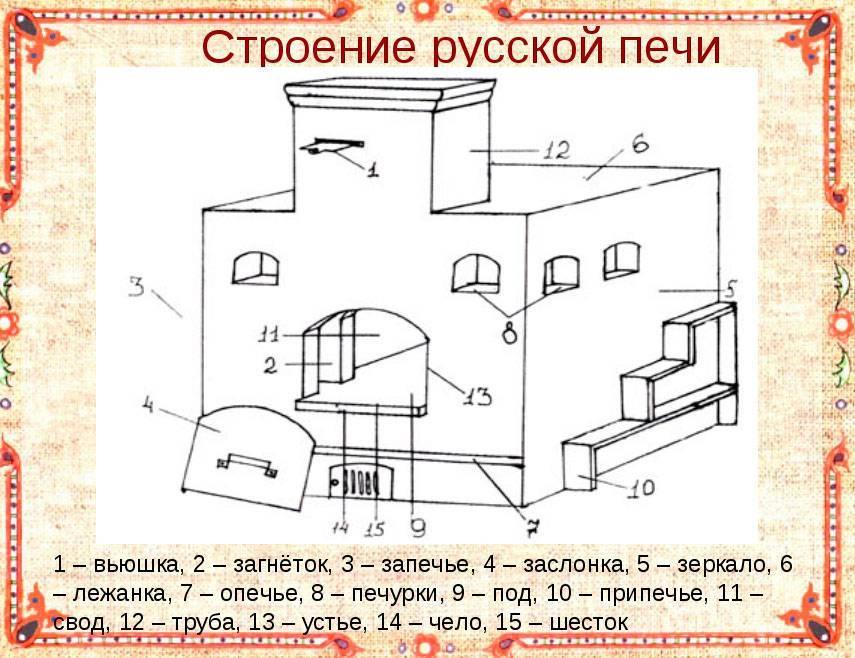 Как рассчитать себестоимость торта? калькуляция тортов - fin-az.ru