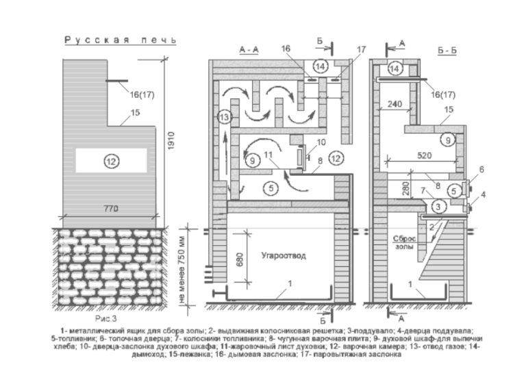 Обзор печек для дачного домика, чугунные печи для дачи