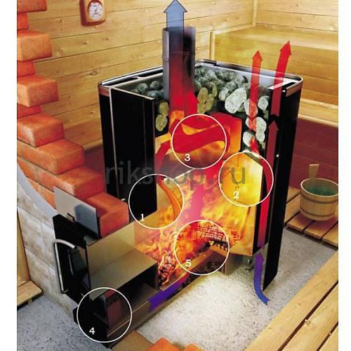 Печь для бани greivari кирасир atmos 20 стандарт. 26 080 рублей. купить, отзывы, доставка по москве и россии - интернет-магазин печилюкс.ру.