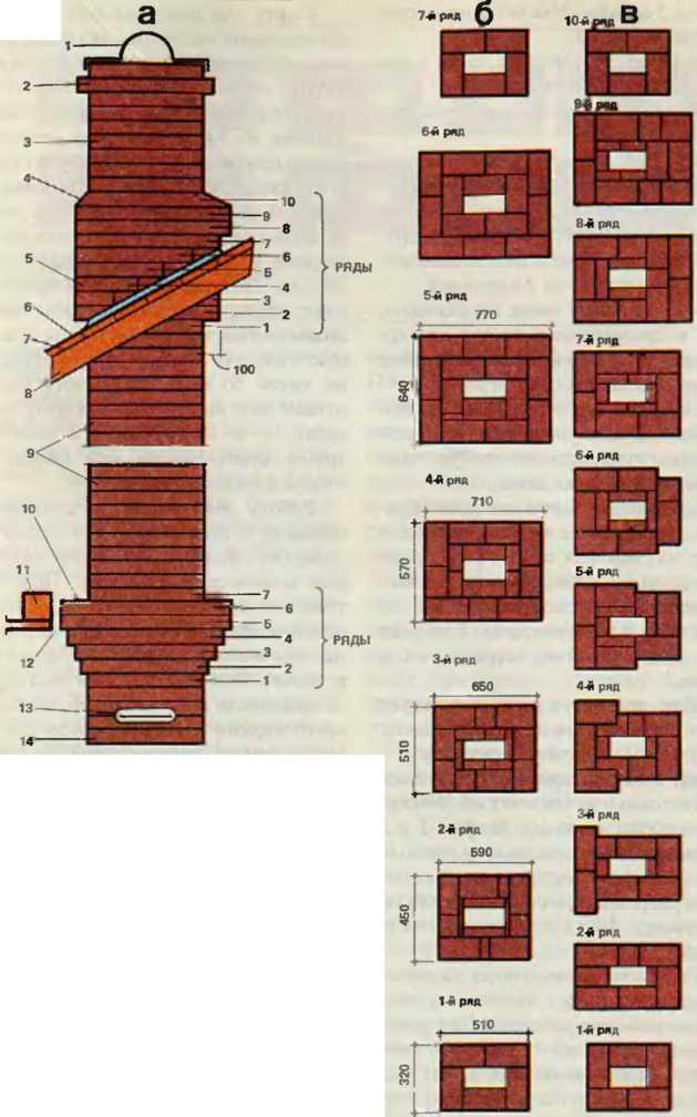 Распушка печной трубы: порядовка, пошаговая инструкция
