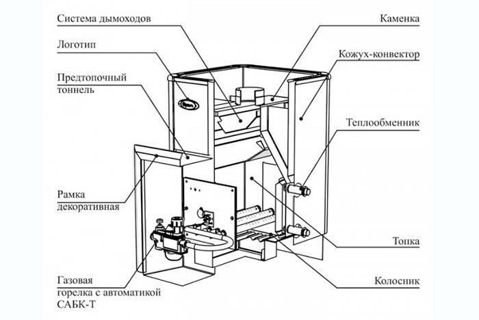 Газовая печь для бани своими руками – инструкция по изготовлению