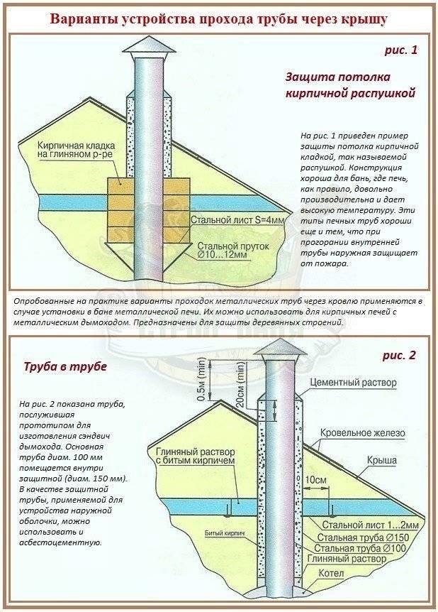 Как провести трубу в бане, если потолок и крыша уже построены?