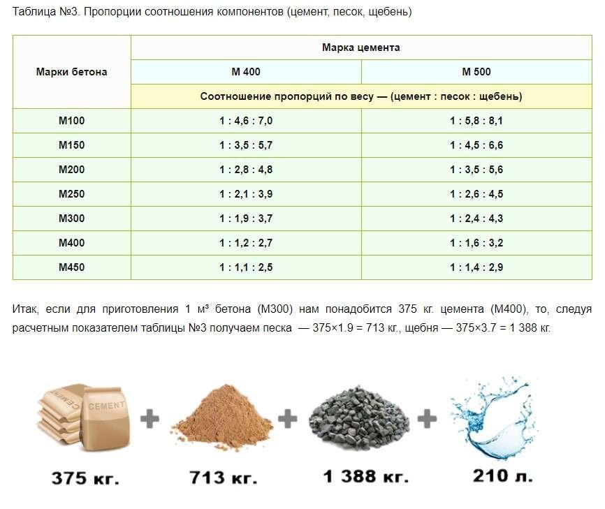 Пропорции для бетона для фундамента своими руками