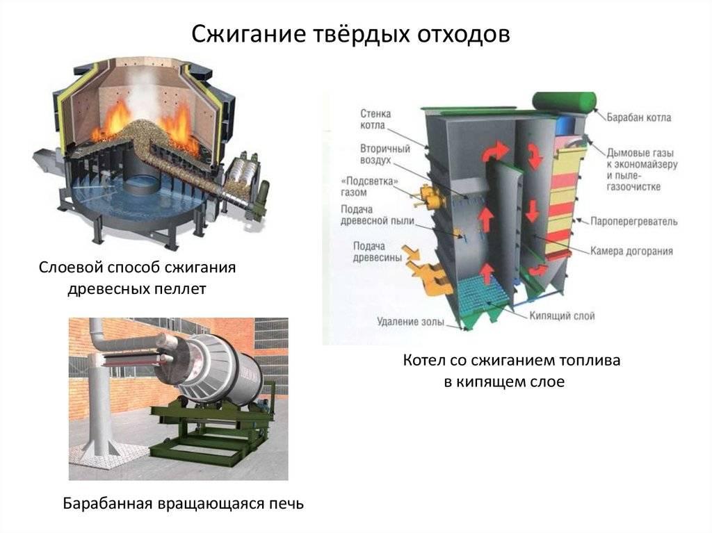 Мусоросжигательные заводы в россии и за рубежом