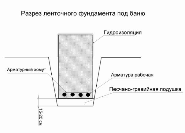 Фундамент для бани из бруса своими руками - пошаговая инструкция