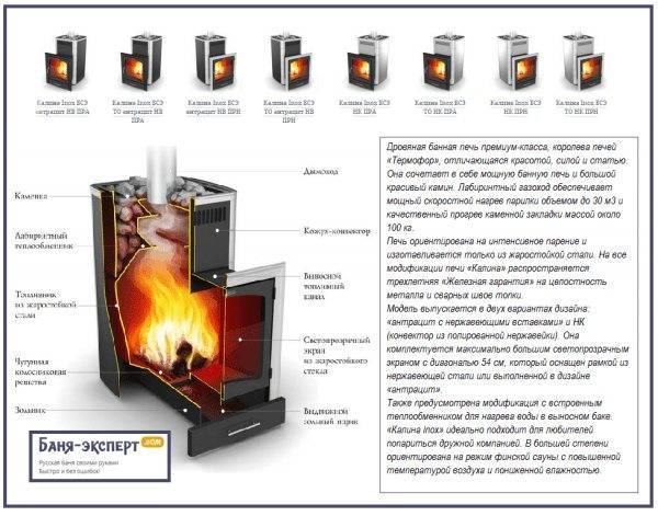 Печи термофор для бани и сауны — печи-каменки производит компания «термофор» г.новосибирск.