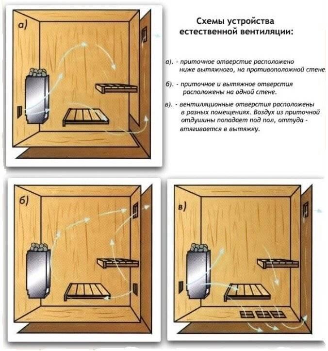 Вентиляция в бане как сделать правильно своими руками