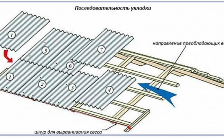 Как покрыть крышу шифером правильно своими руками – руководство по устройству кровли