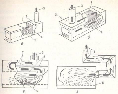 Газовый обогреватель каталитический или керамический