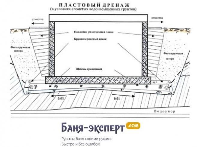 Дренаж вокруг постройки: этапы работ