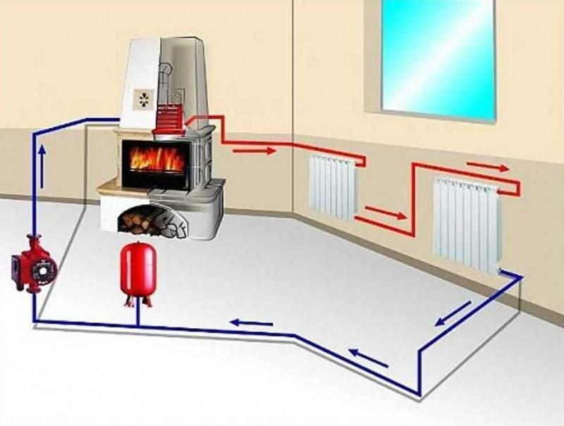 Как подключить тёплый пол от печки?