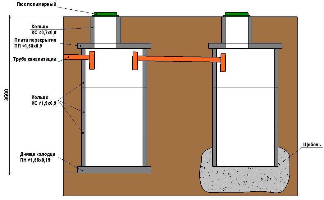 Как обустроить баню септиком?