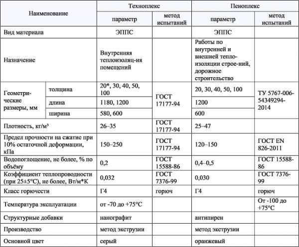 Что выбрать, пенопласт или пенополистирол. что лучше, пенопласт или пенополистирол по эксплуатационным характеристикам?