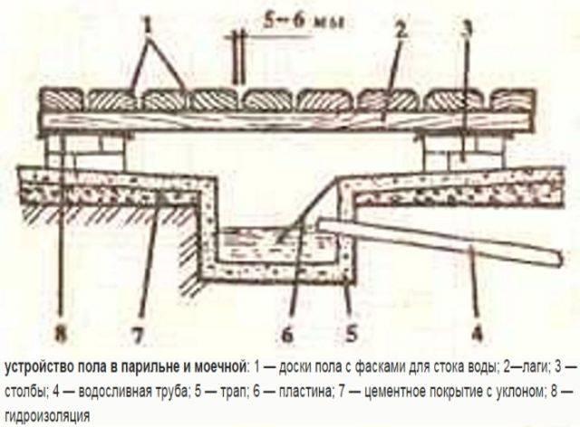 Как сделать проливные полы в русской бане: личный опыт в инструкциях