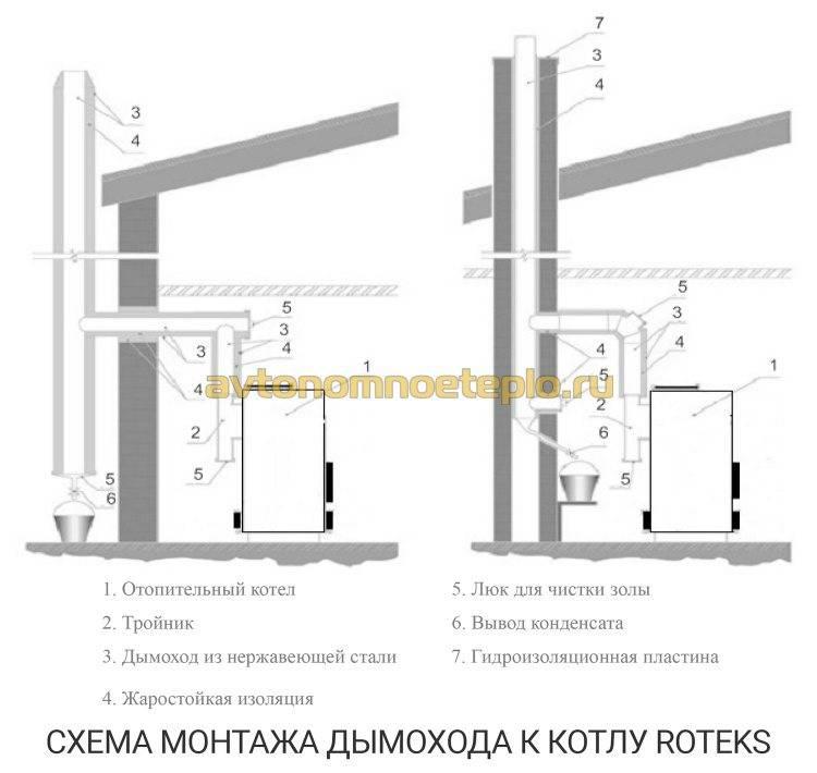 Безопасный дымоход для бани своими руками пошагово   o-builder.ru
