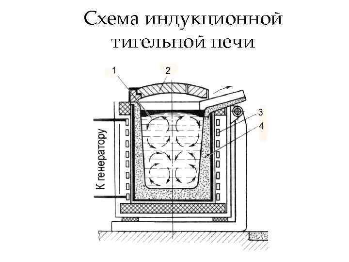 Индукционный нагрев, основные принципы и технологии