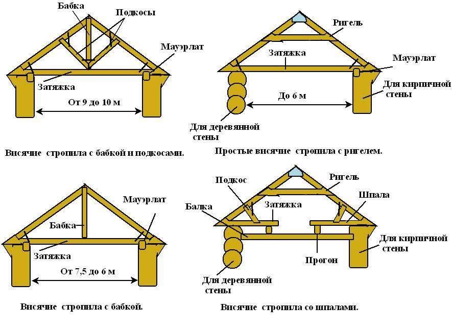Стропильная система двухскатной крыши, ее конструкция, схема и устройство + видео