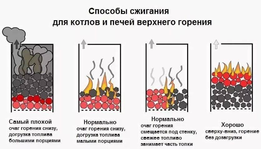 Температура горения угля: виды углей и их свойства