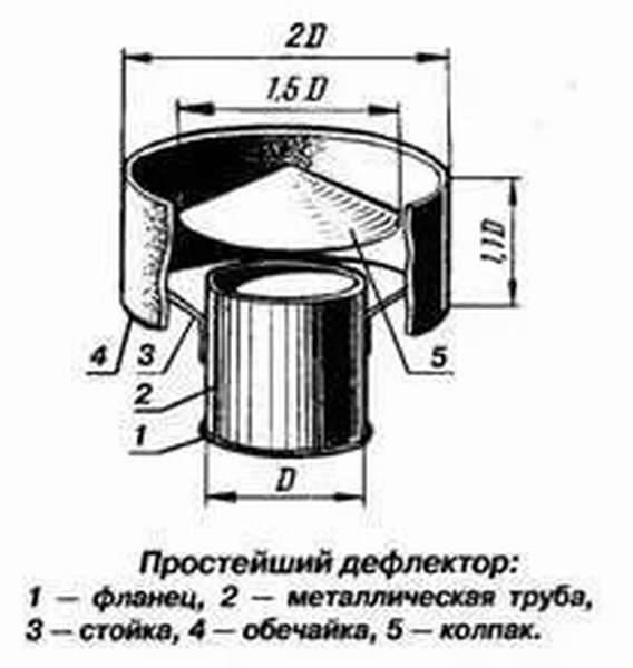 Колпак на дымоходную трубу размеры, фото, видео, установка, как сделать своими руками