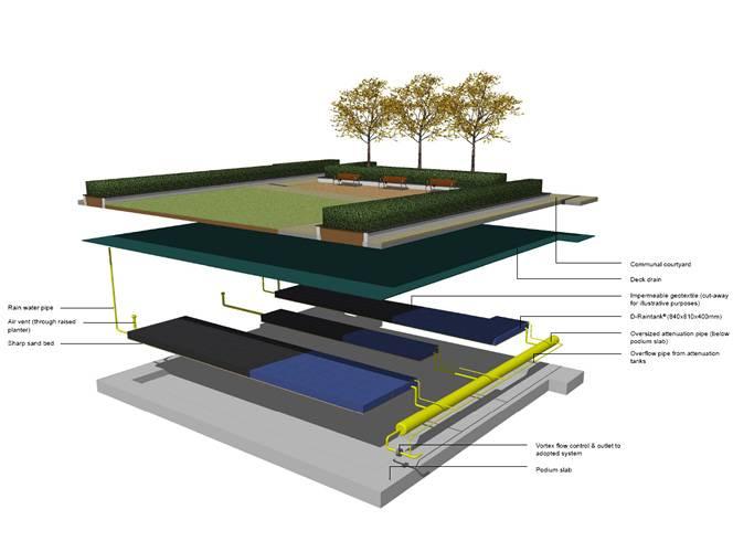 Современная зеленая крыша: варианты применения, технология озеленения и идеи обустройства