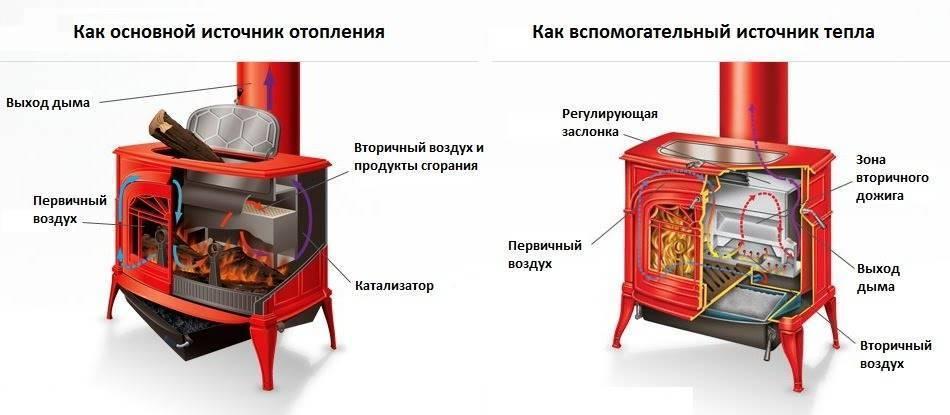 Какую печь выбрать для дачи?