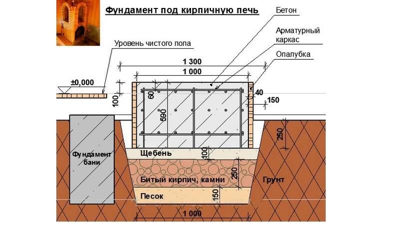 Фундамент для бани из кирпича: какой необходим — свайный или ленточный