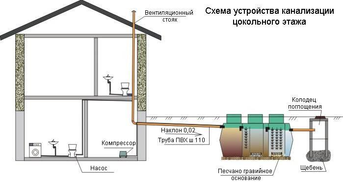 Канализация в частном доме: схема, глубина укладки