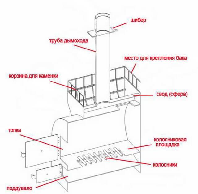 Печь для бани из трубы: конструкция, достоинства, варианты самодельных устройств