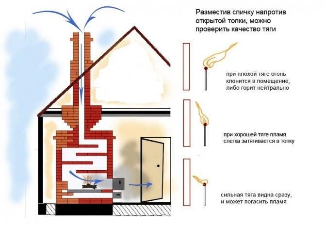 Причины и устранение обратной тяги в дымоходе