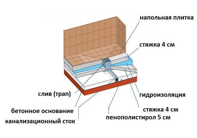 Душевой поддон своими руками: из плитки и кирпича - строительство и ремонт