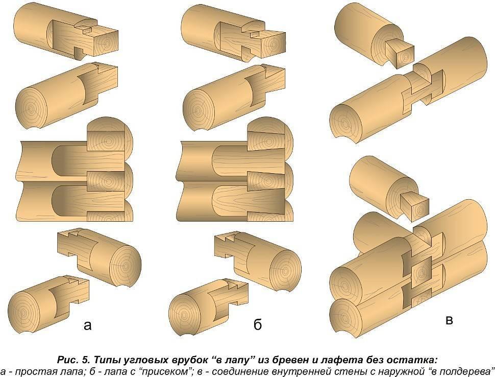Основные способы соединения бруса и бревен в углах сруба
