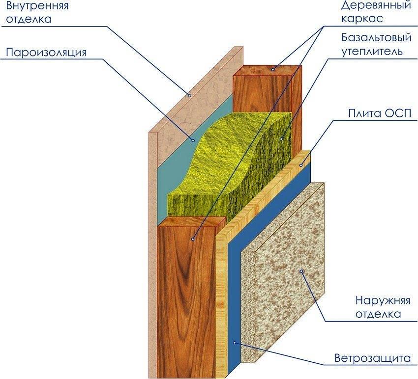 Правильное утепление каркасной бани своими руками. выбор материала. инструкции и рекомендации