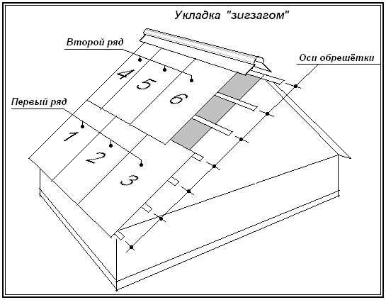 Укладка шифера на крышу своими руками: технология