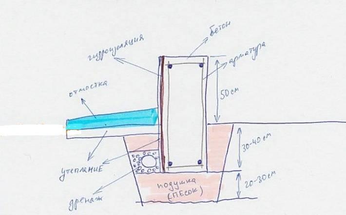 Расчет глубины заложения и высоты свайных фундаментов
