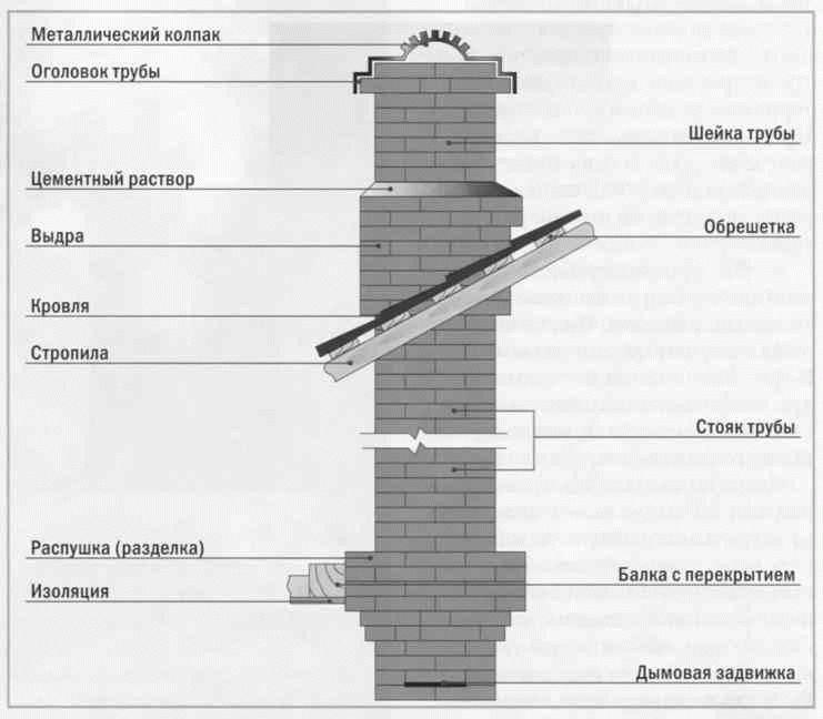 Какую трубу для камина выбрать – преимущества и недостатки разных видов дымоходов