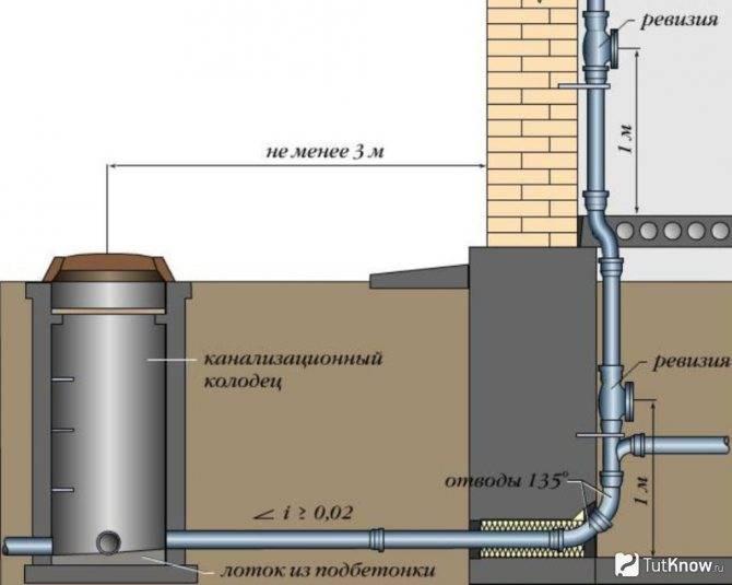 Устройство системы отвода и слива воды из бани – основные способы