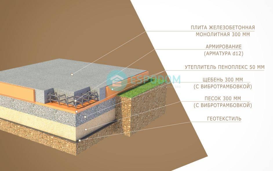 Схемы армирования фундаментных плит