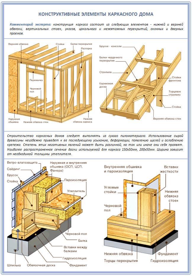 Строительство домов из клееного бруса: анализ преимуществ и особенностей
